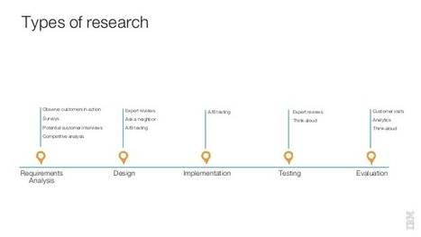 Is Your Choice of User Research Method Useful? A 10 Point Checklist to Help | Edulateral | Scoop.it