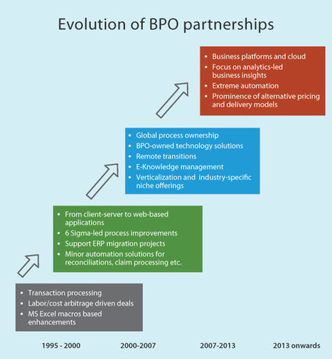 BPOs now offer comprehensive value and also save costs | Forbes India Blog | Business Process Outsourcing | Scoop.it