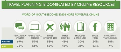 Why The Destination Marketing Organization Model Is Broken | Travel and Media trends | Scoop.it