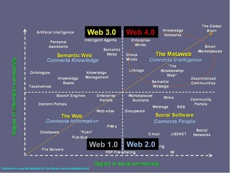 Du web 1.0 au web 4.0 : l'évolution du web depuis 1990. | WEB 2.0 etc ... | Scoop.it