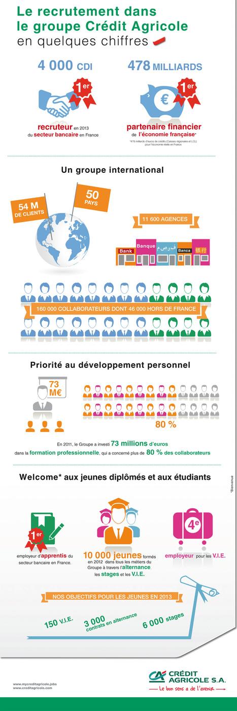 Crédit Agricole SA : sa marque employeur et son campus (infographie) » Culture Banque   Benchmark RH   Scoop.it