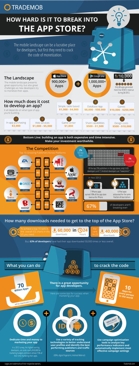 How Hard is it to Break Into The App Store?: INFOGRAPHIC - AppNewser | Book Apps Business and Related News | Scoop.it
