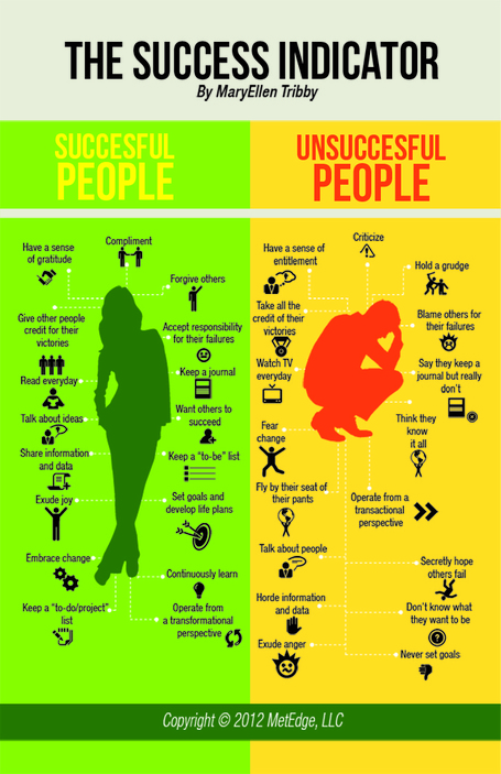 Success Indicator: Characteristics For A Successful Life [Infographic] | The Middle Ground | Scoop.it