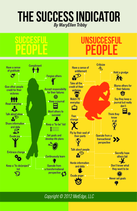 Success Indicator: Characteristics For A Successful Life [Infographic] | Coffee Party Election Coverage | Scoop.it