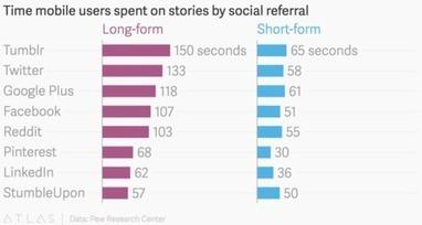 En Facebook llegas a más gente... pero en Twitter leen lo que escribes | Enredado | Scoop.it