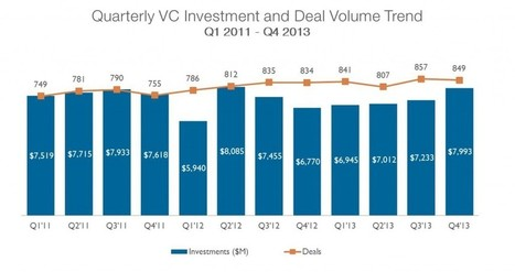 2013 Venture Capital Financing and Exit Annual Report - CB Insights | Strategic Growth of SME's | Scoop.it