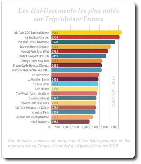 Les chiffres secrets de TripAdvisor - Artiref | Médias sociaux et tourisme | Scoop.it