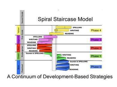 A Spiral Staircase Solution to America's Reading Problems ... | Common core | Scoop.it