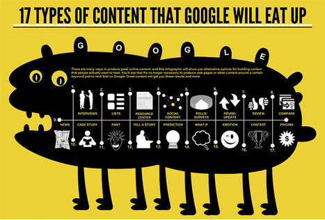 17 Types of content that Google will eat up | Mobile Learning & Information Literacy | Scoop.it