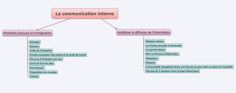 Comment l'organisation peut elle améliorer la communication interne ?   Communication interne, vecteur de motivation   Scoop.it