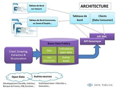 Open Data : Data Publica oriente son modèle sur le B2B - LeMagIT | health and news | Scoop.it
