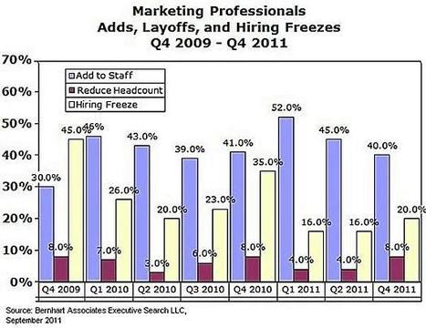 Direct and Digital Marketing Jobs Weakening in 4Q11 : MarketingProfs Article | IMC Integrated Marketing Communication | Scoop.it