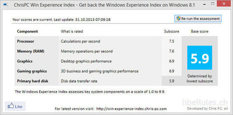 "ChrisPC Win Experience Index - calculez l'indice de performance de Windows 8.1 | Veille Techno et Informatique ""AutreMent"" 