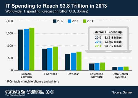 Gartner Says Worldwide IT Spending to Reach $3.8 Trillion in 2013- not including what CMOs spend on tech | Digital Transformation of Businesses | Scoop.it