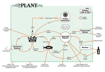 The Plant | About The Plant | Vertical Farm - Food Factory | Scoop.it
