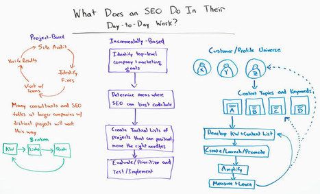 What Does an SEO Do In Their Day-to-Day Work | Digital Brand Marketing | Scoop.it