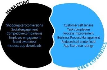Blogging: eLessons: Why Marketing is UX | Digital Brand Marketing | Scoop.it