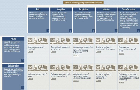 Technology Integration Matrix to Help Enhance Student Learning | The Classroom iPad Library | Scoop.it