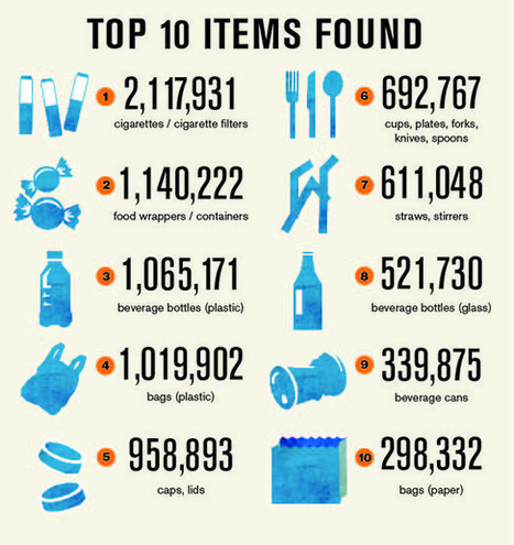The 10 types of trash that are littering our beaches | outdoors | Scoop.it