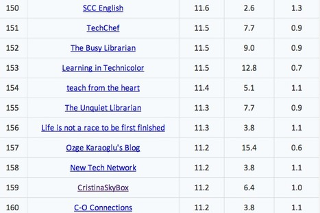 Top 101-200 Influential Education Blogs | Onalytica Blog | iEduc | Scoop.it