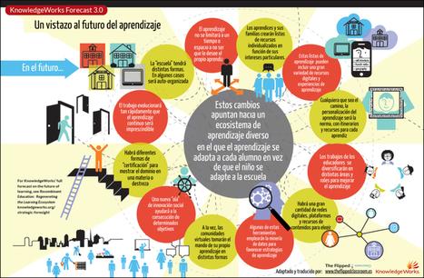 Una mirada al futuro del aprendizaje #infografia #infographic #education | Learning Management System, Plataformas empresas | Scoop.it