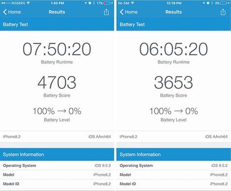 Pourquoi votre iPhone 6s a moins d'autonomie qu'un bon iPhone 6s | Geeks | Scoop.it
