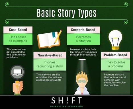 Keep eLearning Real: 4 Basic Story Types to Link Learning to the Real-World | E-Learning in Business | Scoop.it