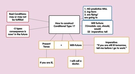 Popplet | TeachingEnglish | Scoop.it