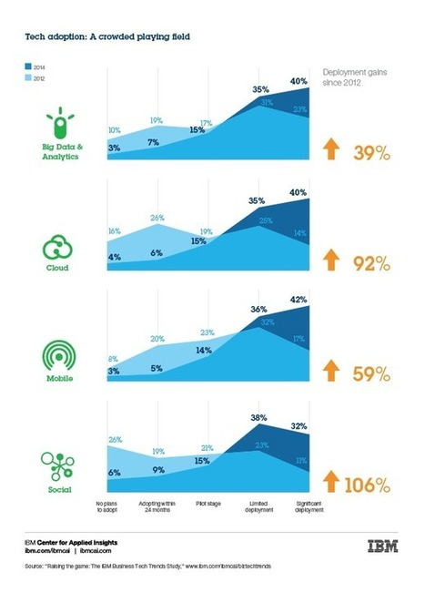 IBM: 70% of Enterprises Are Using Big Data, Cloud, Mobile and Social (26/08/2014) | Innovation DSI | Scoop.it
