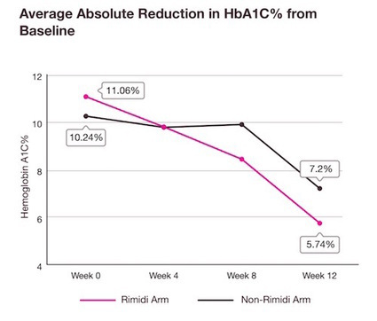 Mobile diabetes intervention reduced HbA1c 2 percentage points more than standard of care | Digital marketing pharma | Scoop.it