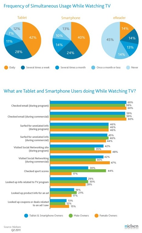 40% of Tablet and Smartphone Owners Use Them While Watching TV | Nielsen Wire | Social TV is everywhere | Scoop.it