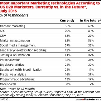 Content Marketing Found Most Important Technology For Marketers In Recent Survey | Content Marketing, Curation, Social Media & SEO | Scoop.it