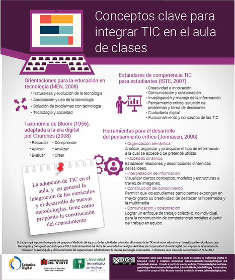 Conceptos clave para integrar las TIC en las clases #infografia #infographic #education | Activismo en la RED | Scoop.it