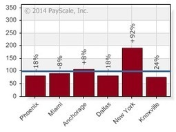 PayScale - Cost of Living Cities - Everett Washington and Seattle Washington | Dentistry, Optometry | Scoop.it