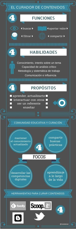 El curador de contenidos #infografia #infographic #socialmedia | Curación de Contenidos | Scoop.it