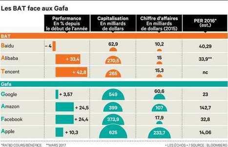 Internet: les BAT chinois menacent l'hégémonie des Gafa | La Boîte à Bazar d'A3CV | Scoop.it