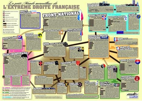 Le Petit Monde Merveilleux de l'Extrême Droite Française | manually by oAnth - from its scoop.it contacts | Scoop.it