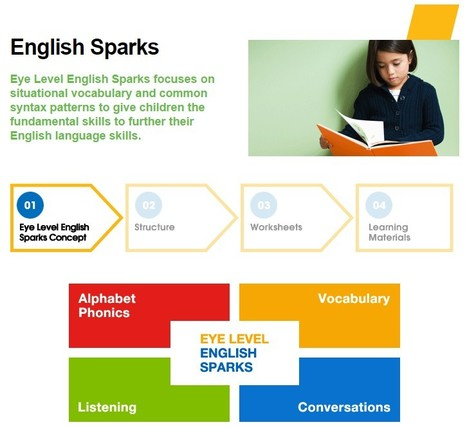 English Sparks | education franchise | Scoop.it