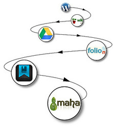 ePortfolios ... Part Deux | AAEEBL -- ePortfolio Platforms | Scoop.it