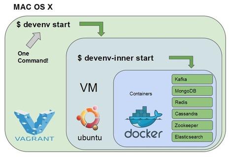 A Docker Dev Environment in 24 Hours! (Part 1 of 2) : RelateIQ Blog | dev | Scoop.it