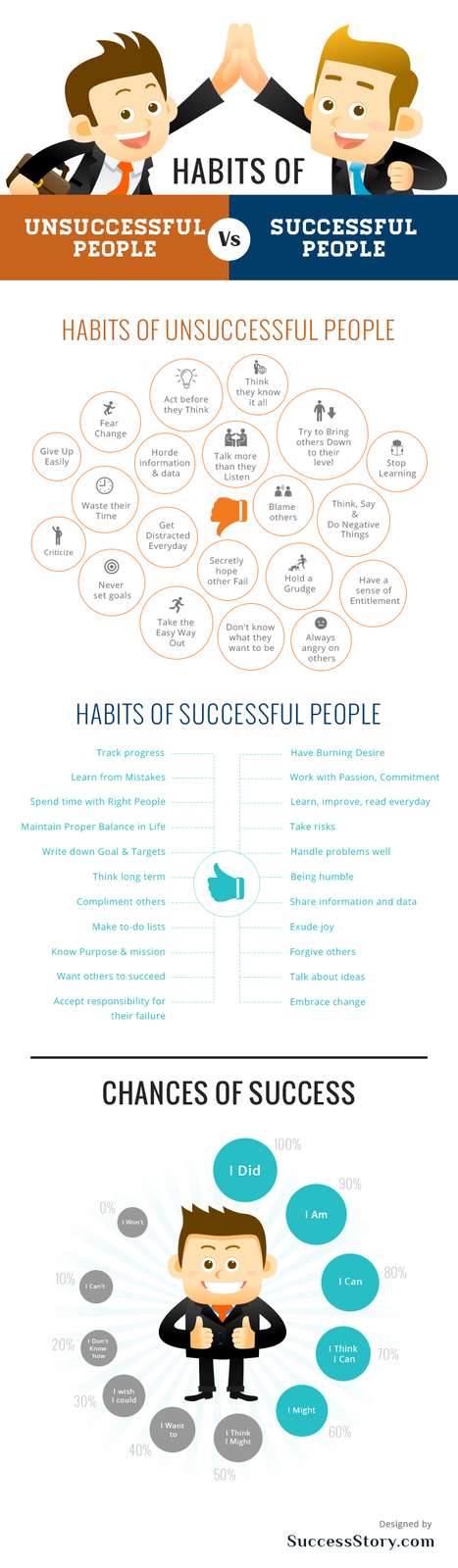 Habits Of Successful People - INFOGRAPHIC | Designing  services | Scoop.it