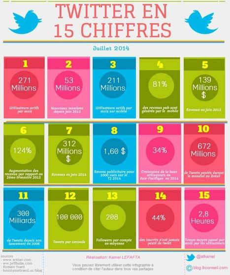 [Infographie] Twitter en 15 chiffres… - Social Digital Marketing Blog | Tourisme, NTIC et Social Medias | Scoop.it