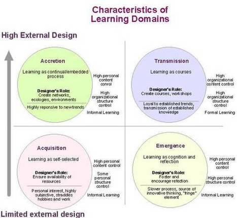Learning Development Cycle   Education and Cultural Change   Scoop.it