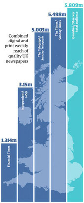 The Guardian and The Observer – beating our competitors in print and online | Giornalismo Digitale | Scoop.it