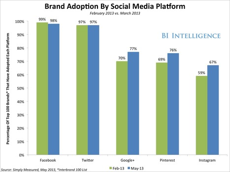 Brand Presence: How To Choose Where To Be On Social Media - Business Insider | Social Media for Consultants & Service Providers | Scoop.it