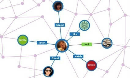 Community Managers: anticipez l'arrivée du Social Graph Search | Blog YouSeeMii | Image Digitale | Scoop.it