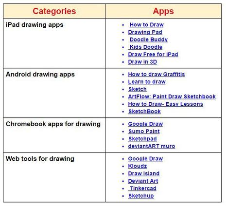 Some of The Best Tools and Apps for Engaging Students in Creative Drawing Projects ~ Educational Technology and Mobile Learning | Daring Ed Tech | Scoop.it