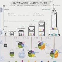 How Startup Funding Works | Visual.ly | Marketing | Scoop.it