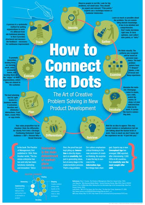 9 pasos para la resolución creativa de problemas #infografia #infographic | Prácticas de Creatividad by Pablo López | Scoop.it