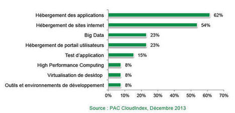 Le Big Data dans le trio de tête des usages IaaS | IT - Cloud - Big Data | Scoop.it